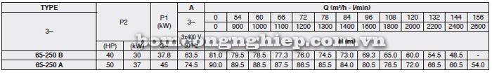 Máy bơm nước công nghiệp Foras MN65-250 bảng thông số kỹ thuật