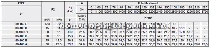 Máy bơm nước công nghiệp Foras MN80-160 bảng thông số kỹ thuật