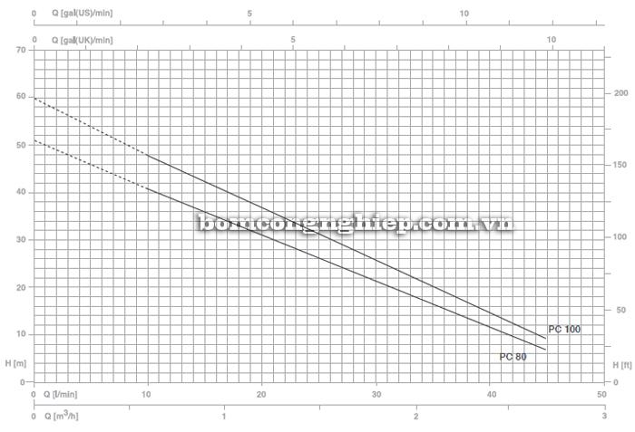 Máy bơm nước đầu chuột Foras PC-80 biểu đồ lưu lượng