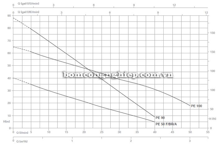 Máy bơm nước đầu chuột Foras PE-100 biểu đồ lưu lượng