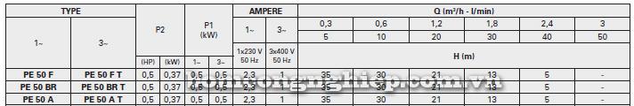 Máy bơm nước đầu chuột Foras PE-50 bảng thông số kỹ thuật
