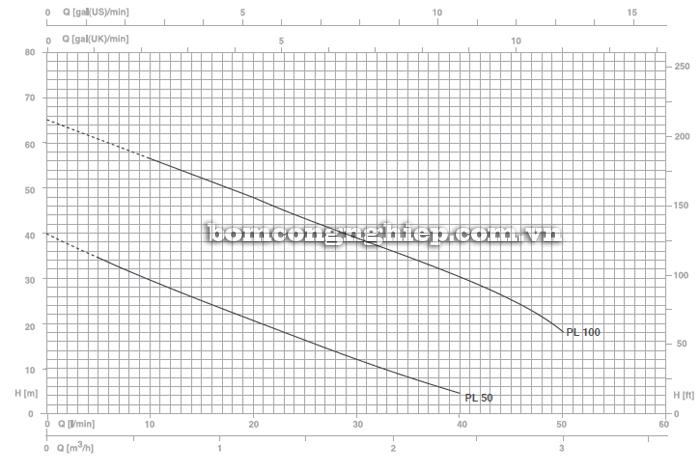 Máy bơm nước đầu chuột Foras PL-100 biểu đồ lưu lượng