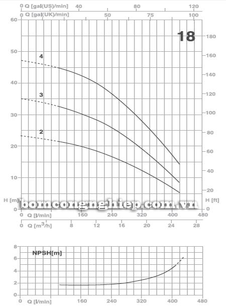 Máy bơm nước đầu inox Foras Plus 18 biểu đồ lưu lượng