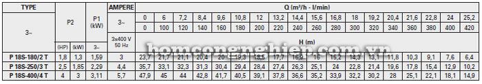 Máy bơm nước đầu inox Foras Plus 18S bảng thông số kỹ thuật