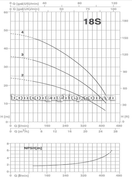 Máy bơm nước đầu inox Foras Plus 18S biểu đồ lưu lượng