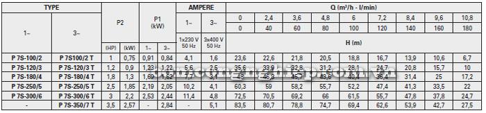 Máy bơm nước đầu inox Foras Plus 7S bảng thông số kỹ thuật
