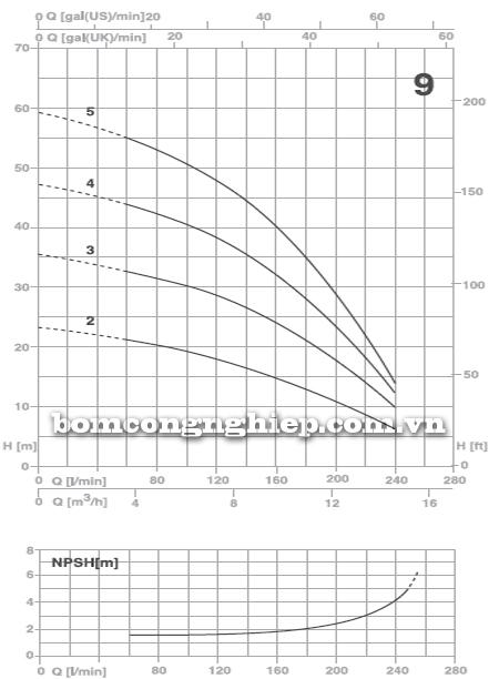 Máy bơm nước đầu inox Foras Plus 9 biểu đồ lưu lượng