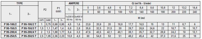 Máy bơm nước đầu inox Foras Plus 9S bảng thông số kỹ thuật
