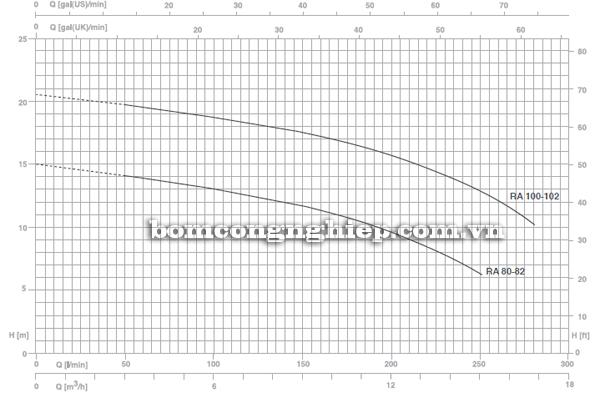 Máy bơm nước Foras RA-102 biểu đồ lưu lượng