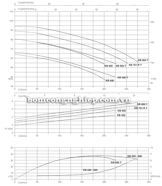 Máy bơm nước ly tâm Foras KBT 400-900 biểu đồ lưu lượng