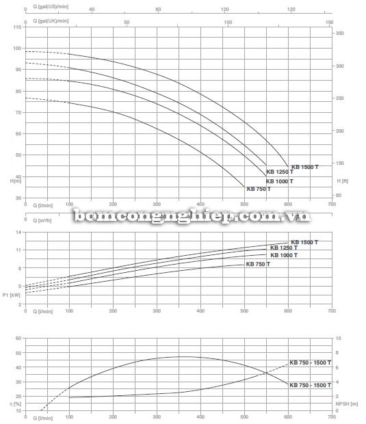 Biểu đồ lưu lượng cột áp của máy bơm nước ly tâm Foras KBT 750-1500