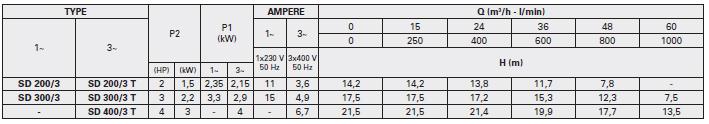 Máy bơm nước ly tâm Foras SD 200-400T bảng thông số kỹ thuật