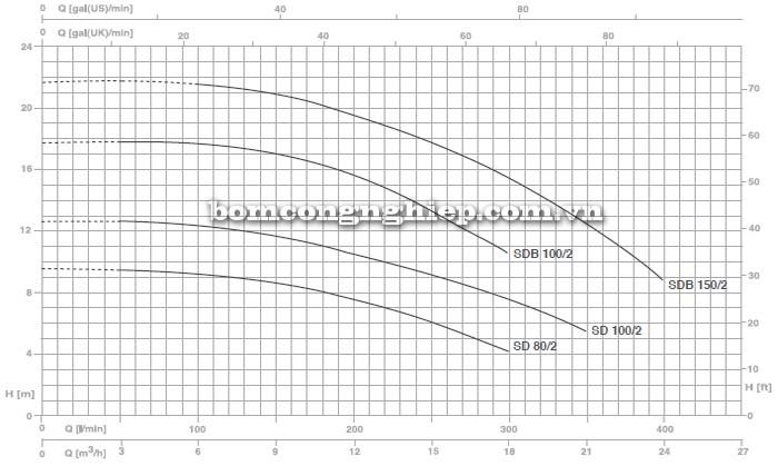 Máy bơm nước ly tâm Foras SD 80-100 biểu đồ lưu lượng