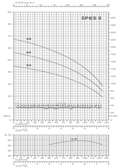 Máy bơm nước thả giếng Pentax 5PES-5 biểu đồ lưu lượng