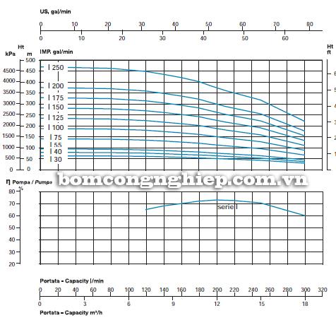 Máy bơm nước thả giếng Sealand SL6-I biểu đồ lưu lượng