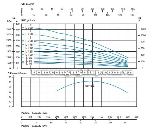 Máy bơm nước thả giếng Sealand SL6-L biểu đồ lưu lượng