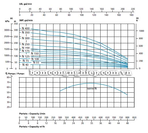 Máy bơm nước thả giếng Sealand SL6-N biểu đồ lưu lượng