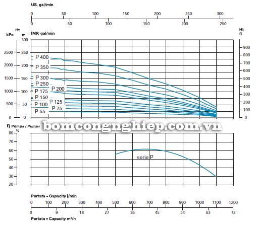 Máy bơm nước thả giếng Sealand SL6-P biểu đồ lưu lượng
