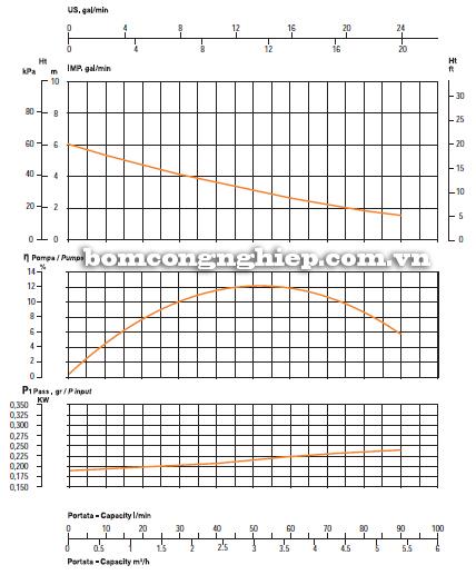 Máy bơm nước thả tõm Sealand SKUBA 35 biểu đồ lưu lượng
