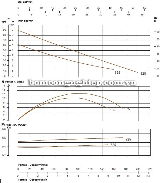 Máy bơm nước thả tõm Sealand VENEZIA 525 biểu đồ lưu lượng cột áp