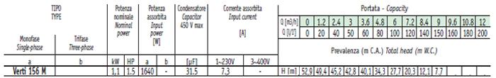 Máy bơm nước thả tõm Sealand Verti 156M bảng thông số kỹ thuật