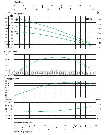Máy bơm nước thả tõm Sealand Verti 156M biểu đồ lưu lượng