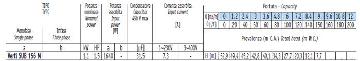 Máy bơm nước thả tõm Sealand Verti SUB 156M bảng thông số kỹ thuật