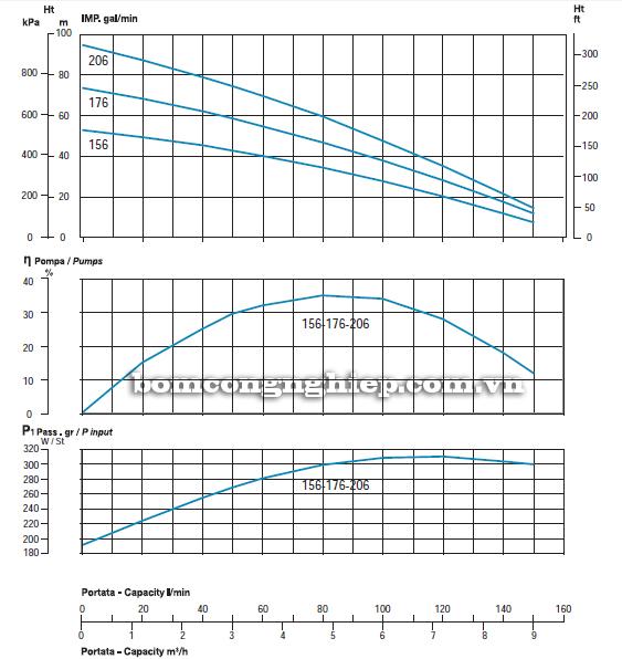 Máy bơm nước thả tõm Sealand Verti SUB 156M biểu đồ lưu lượng