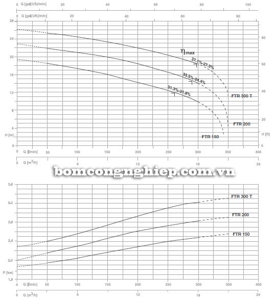 Máy bơm nước thải Foras FTR 150 biểu đồ lưu lượng cột áp