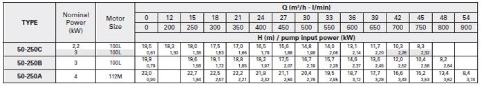 Máy bơm nước trục rời Foras 4MA 50-250 bảng thông số kỹ thuật