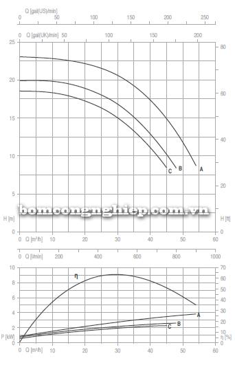 Máy bơm nước trục rời Foras 4MA 50-250 biểu đồ lưu lượng