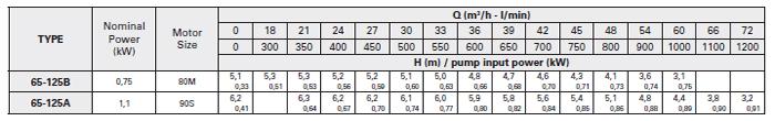 Máy bơm nước trục rời Foras 4MA 65-125 bảng thông số kỹ thuật