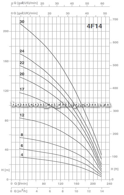 Máy bơm thả giếng Foras 4F14 biểu đồ lưu lượng
