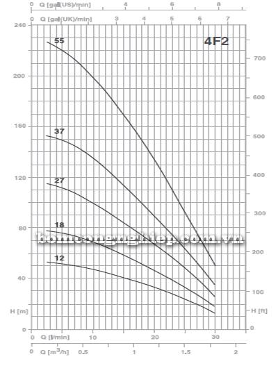 Máy bơm thả giếng Foras 4F2 biểu đồ lưu lượng