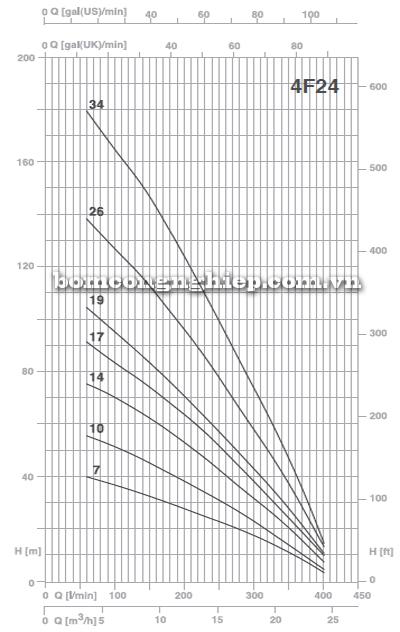 Máy bơm thả giếng Foras 4F24 biểu đồ lưu lượng