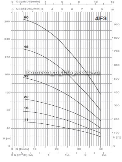 Máy bơm thả giếng Foras 4F3 biểu đồ lưu lượng