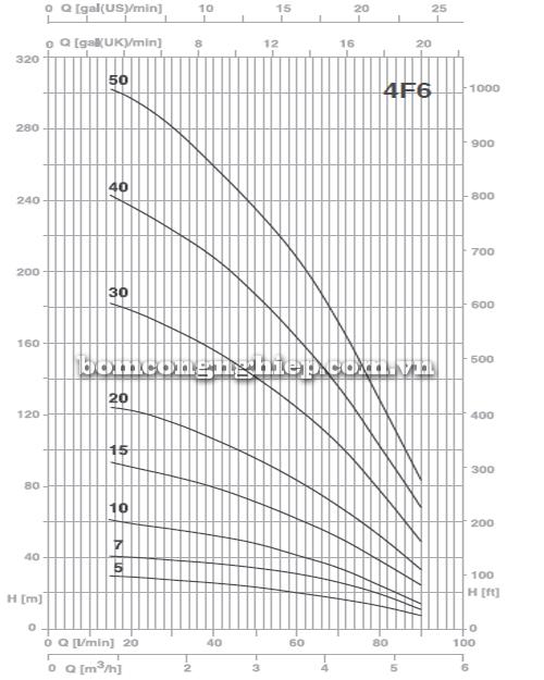 Máy bơm thả giếng Foras 4F6 biểu đồ lưu lượng