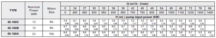 Máy bơm trục rời Foras 4MA 65-160 bảng thông số kỹ thuật