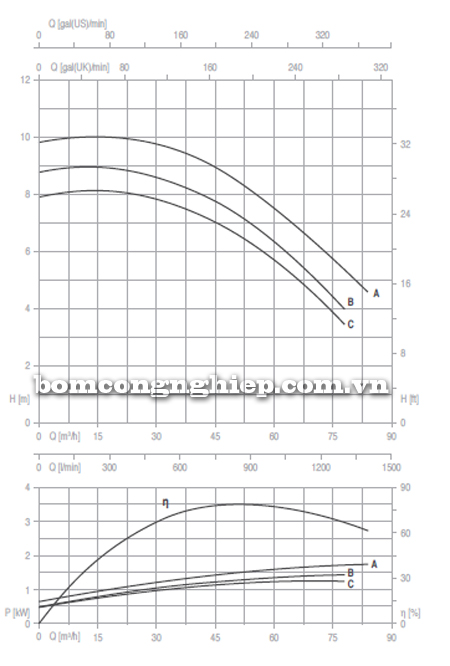 Máy bơm trục rời Foras 4MA 65-160 biểu đồ lưu lượng