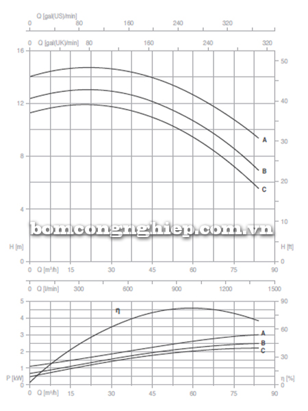 Máy bơm trục rời Foras 4MA 65-200 biểu đồ lưu lượng