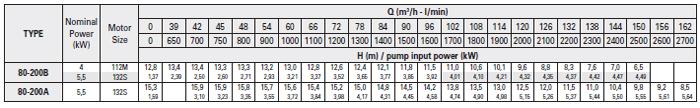 Máy bơm trục rời Foras 4MA 80-200 bảng thông số kỹ thuật
