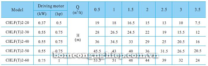 Bơm ly tâm trục ngang đa tầng cánh CNP CHLF2 bảng thông số kỹ thuật
