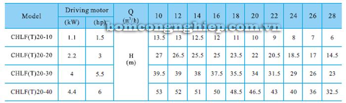 Bơm ly tâm trục ngang đa tầng cánh CNP CHLF20 bảng thông số kỹ thuật