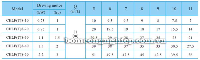 Bơm ly tâm trục ngang đa tầng cánh CNP CHLF8 bảng thông số kỹ thuật