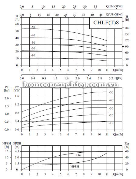 Bơm ly tâm trục ngang đa tầng cánh CNP CHLF8 biểu đồ lưu lượng
