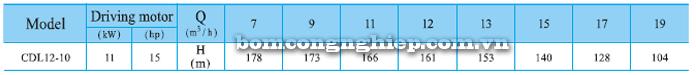 Bơm trục đứng CNP CDLF 12-10 bảng thông số kỹ thuật