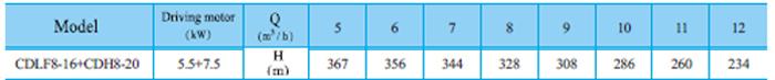 Bơm trục đứng CNP CDLF 8-16 bảng thông số kỹ thuật