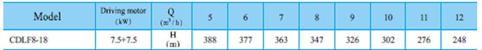Bơm trục đứng CNP CDLF 8-18 bảng thông số kỹ thuật