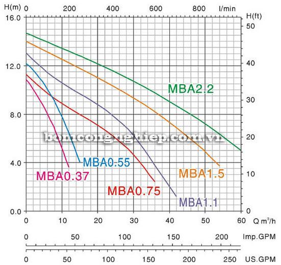 Biểu đồ lưu lượng cột áp của máy bơm chìm nước thải Mastra MBA 1500 biểu đồ lưu lượng