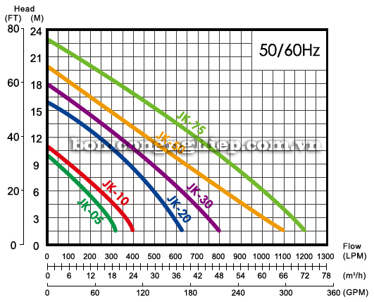 Máy bơm hố móng APP JK-30 biểu đồ lưu lượng